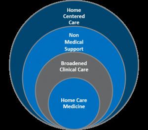 Home based medical care model