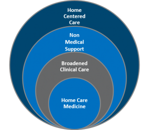 Home based medical care model
