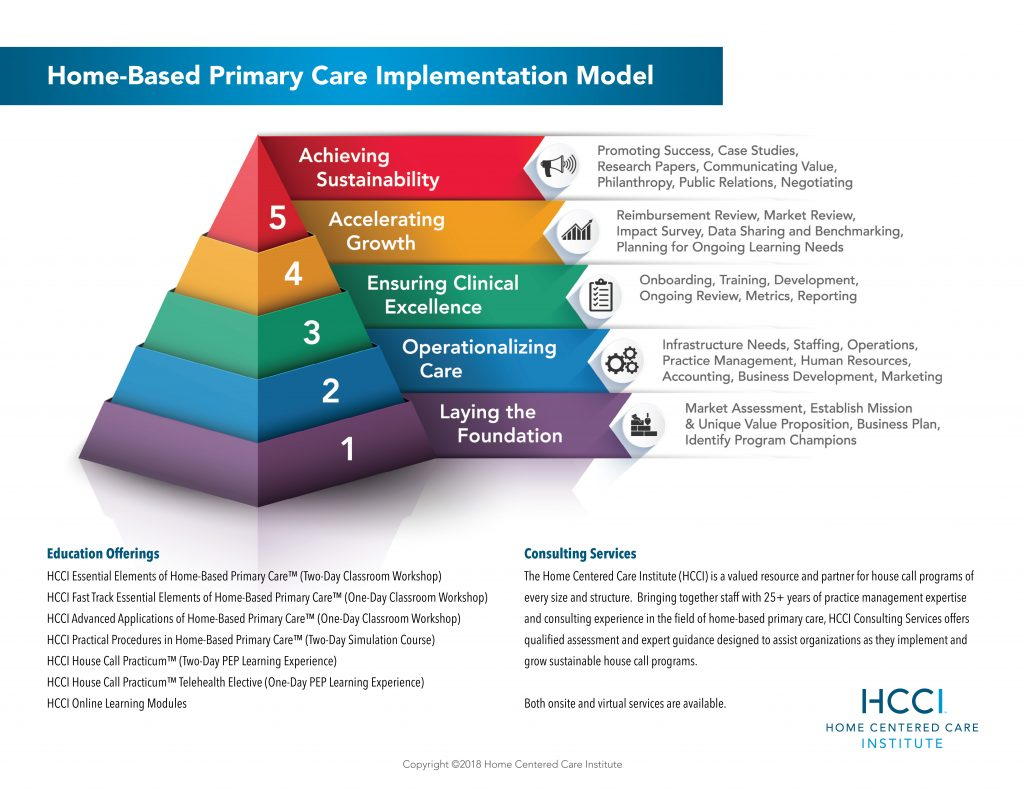 The HCCI Home-Based Primary Care Implementation Model | Home