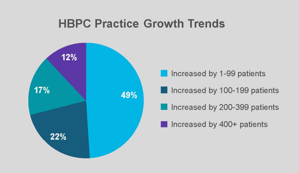 HBPC Practice Growth Trends