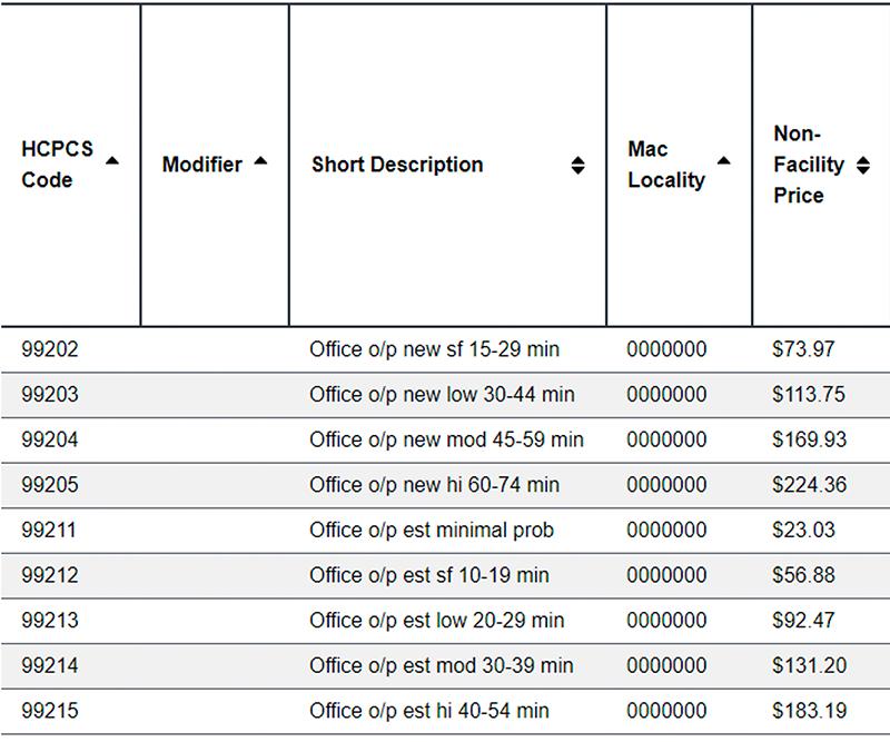 offce-based visit fee schedule